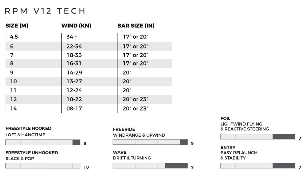 Slingshot RPM 2020 V12 Tech chart